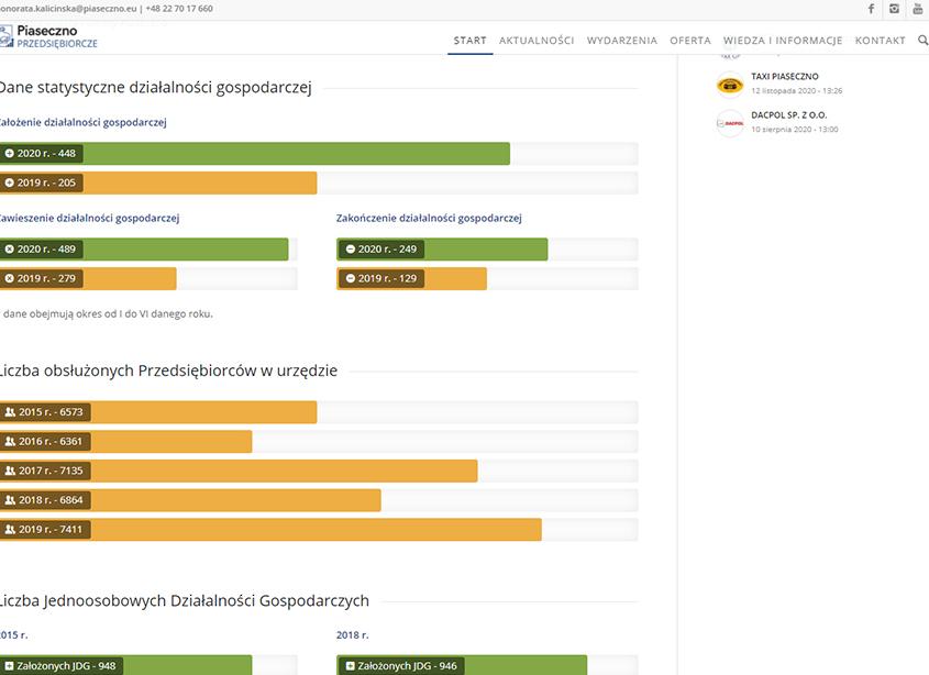 Portal Przedsiębiorcze Piaseczno - statystyki